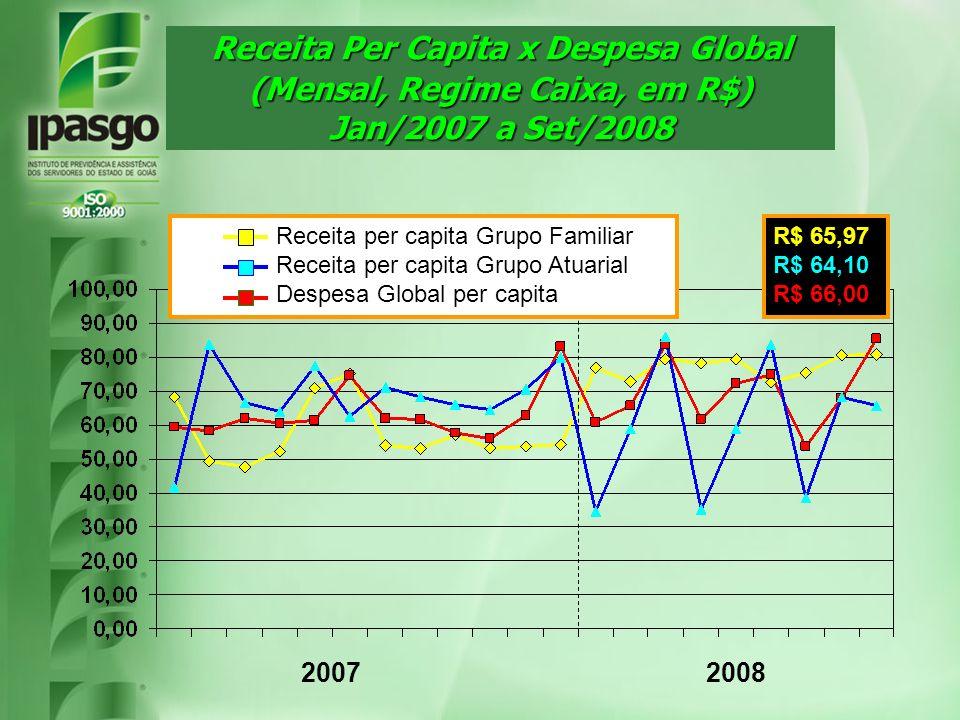 Receita Per Capita x Despesa Global (Mensal, Regime Caixa, em R$) Jan/2007 a Set/2008 20072008 Receita per capita Grupo Familiar Receita per capita Gr