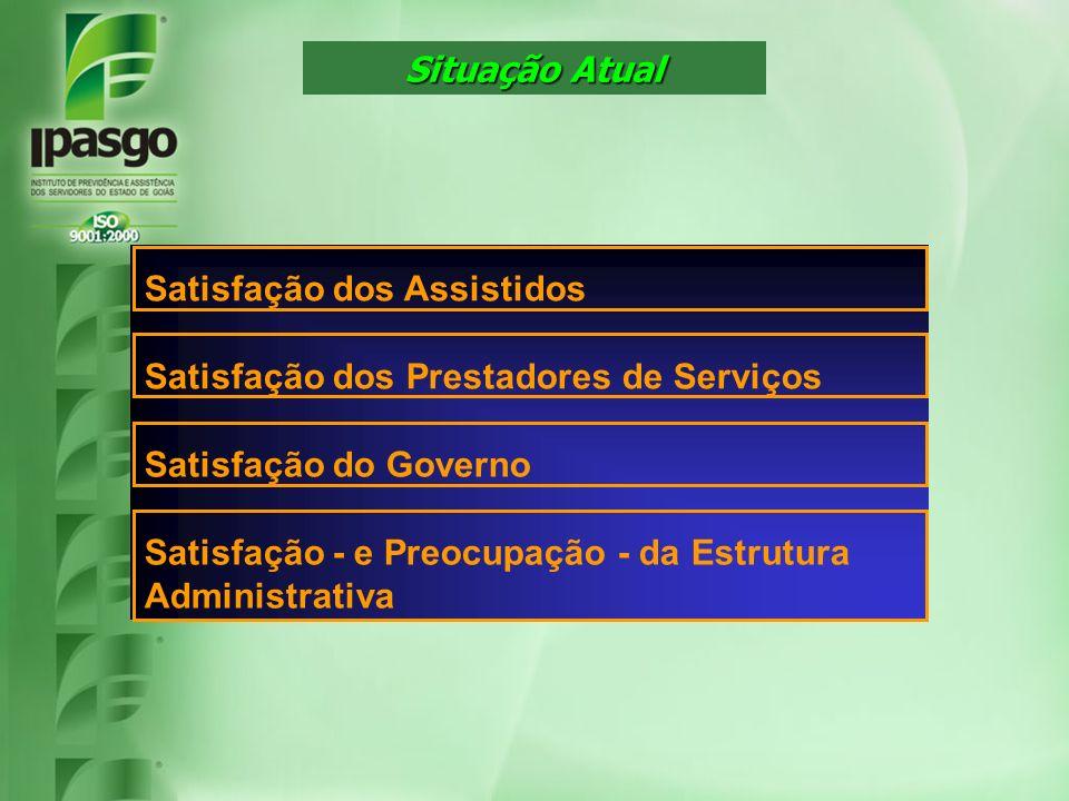 Situação Atual Satisfação dos Assistidos Satisfação dos Prestadores de Serviços Satisfação do Governo Satisfação - e Preocupação - da Estrutura Admini