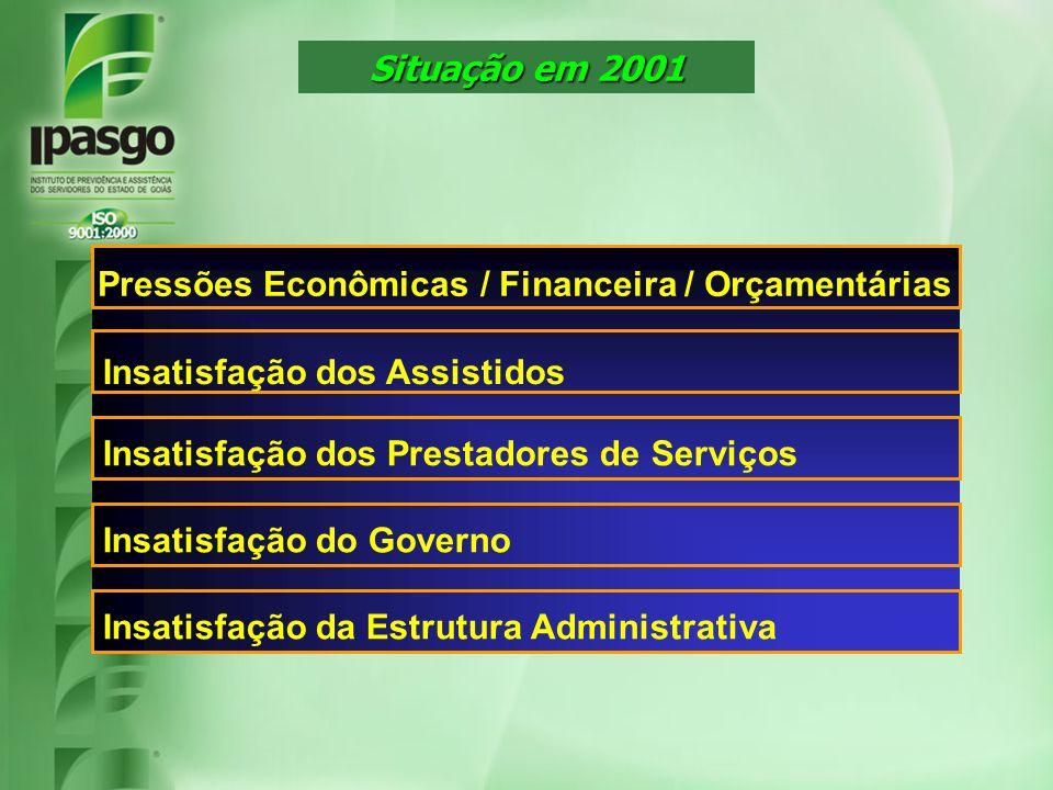 Situação em 2001 Insatisfação dos Assistidos Insatisfação dos Prestadores de Serviços Insatisfação do Governo Insatisfação da Estrutura Administrativa