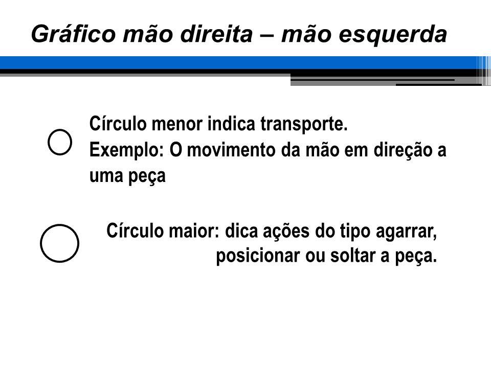 Círculo menor indica transporte. Exemplo: O movimento da mão em direção a uma peça Círculo maior: dica ações do tipo agarrar, posicionar ou soltar a p