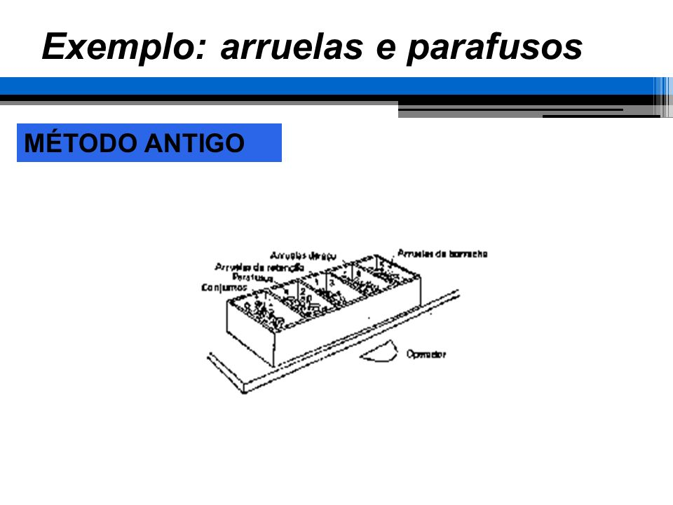 Exemplo: arruelas e parafusos MÉTODO ANTIGO