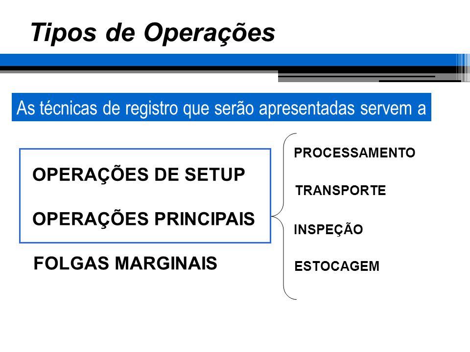 Tipos de Operações OPERAÇÕES DE SETUP OPERAÇÕES PRINCIPAIS FOLGAS MARGINAIS PROCESSAMENTO TRANSPORTE INSPEÇÃO ESTOCAGEM As técnicas de registro que se