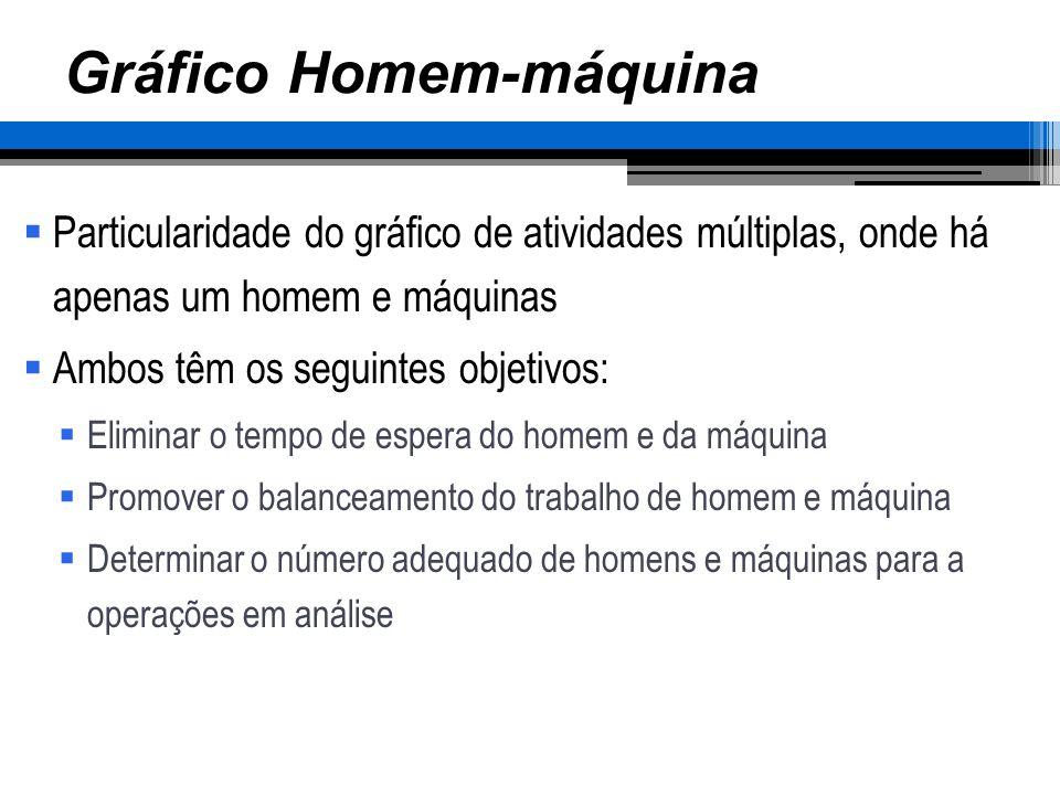 Exemplo Gráfico Homem-máquina