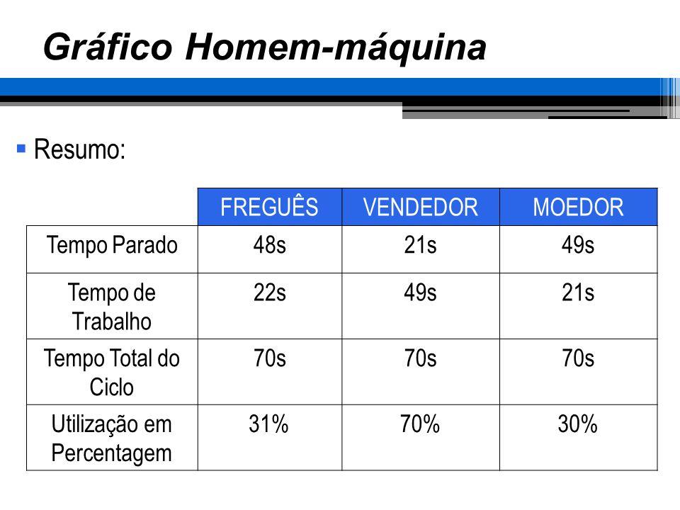 FREGUÊSVENDEDORMOEDOR Tempo Parado48s21s49s Tempo de Trabalho 22s49s21s Tempo Total do Ciclo 70s Utilização em Percentagem 31%70%30% Gráfico Homem-máq