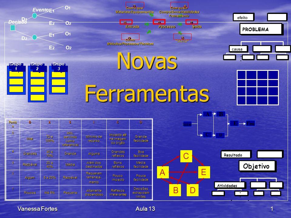 Vanessa FortesAula 132 Árvore de Decisão Decisão Evento D1D1 D2D2 E1E1 E2E2 E1E1 E2E2 O1O1 O2O2 O1O1 O2O2