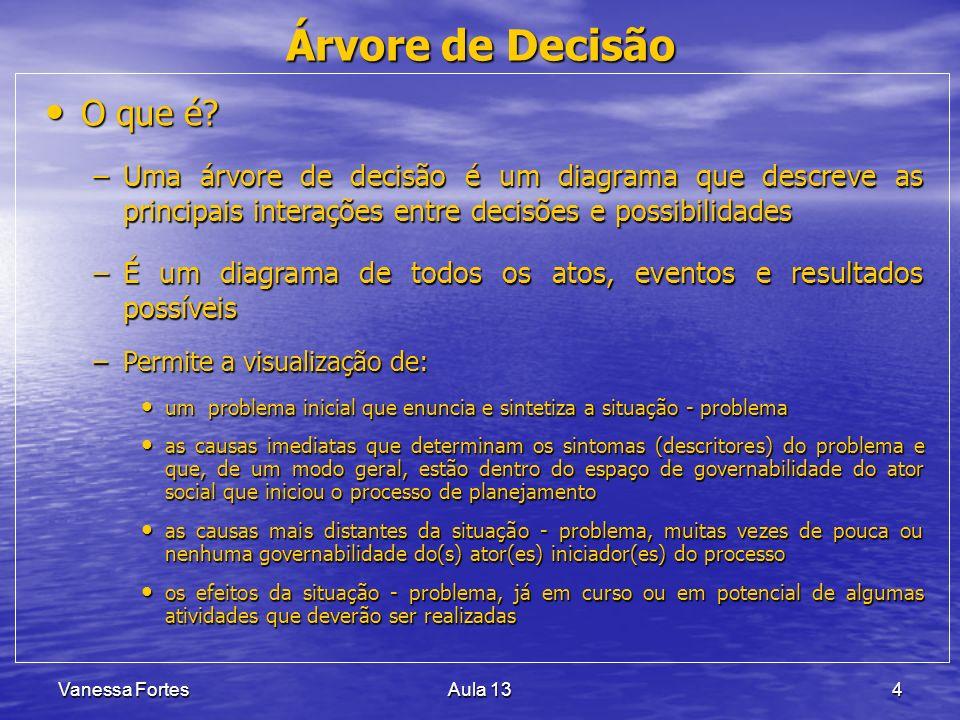 Vanessa FortesAula 1315 ÁRVOREDEPROBLEMAS efeito causa efeito causa PROBLEMA