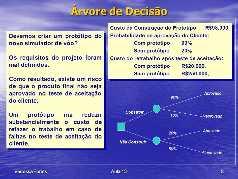 Vanessa FortesAula 139 Custo da Construção do ProtótipoR$98.000, Probabilidade de aprovação do Cliente: Com protótipo90% Sem protótipo20% Custo do retrabalho após teste de aceitação: Com protótipoR$20.000, Sem protótipoR$250.000, Custo da Construção do ProtótipoR$98.000, Probabilidade de aprovação do Cliente: Com protótipo90% Sem protótipo20% Custo do retrabalho após teste de aceitação: Com protótipoR$20.000, Sem protótipoR$250.000, Construir R$98.000, Não Construir R$0, 90% x R$98000,00 10% x R$20.000, = R$2.000, 20% x R$250000,00 80% x R$250.000, = R$200.000, Aprovado Reprovado Aprovado Reprovado = R$100.000, = R$200.000, = R$98.000, = R$50.000,00 Árvore de Decisão