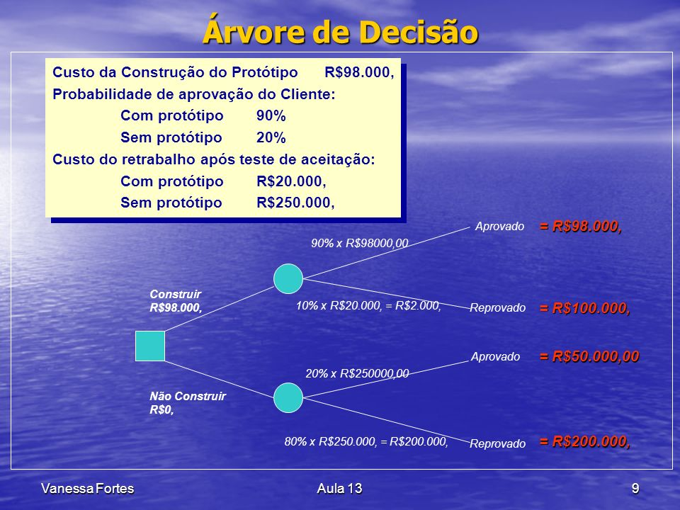 Vanessa FortesAula 1340 Entradas Ferramentas e Técnicas Saídas Diagramas de redeDiagramas de redeAtividadeSucessoraDuraçãoInícioA,B--- AC,D4 BE6 CFim3 DFim2 EFim5 Fim------ A B C D E FI 4 3 6 5 2 Método do diagrama de precedência