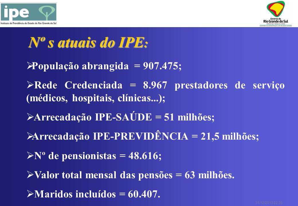 31/12/2013 22:30 População abrangida = 907.475; Rede Credenciada = 8.967 prestadores de serviço (médicos, hospitais, clínicas...); Arrecadação IPE-SAÚ