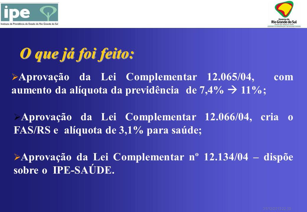 31/12/2013 22:30 Aprovação da Lei Complementar 12.065/04, com aumento da alíquota da previdência de 7,4% 11%; Aprovação da Lei Complementar nº 12.134/