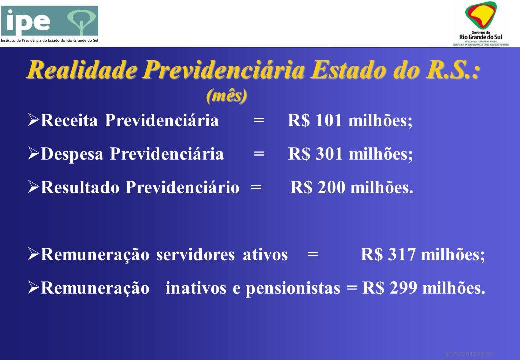 31/12/2013 22:30 Receita Previdenciária = R$ 101 milhões; Despesa Previdenciária = R$ 301 milhões; Resultado Previdenciário = R$ 200 milhões. Remunera