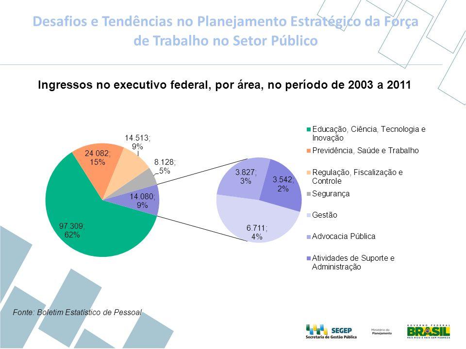 Fonte: Boletim Estatístico de Pessoal Desafios e Tendências no Planejamento Estratégico da Força de Trabalho no Setor Público Ingressos no executivo f