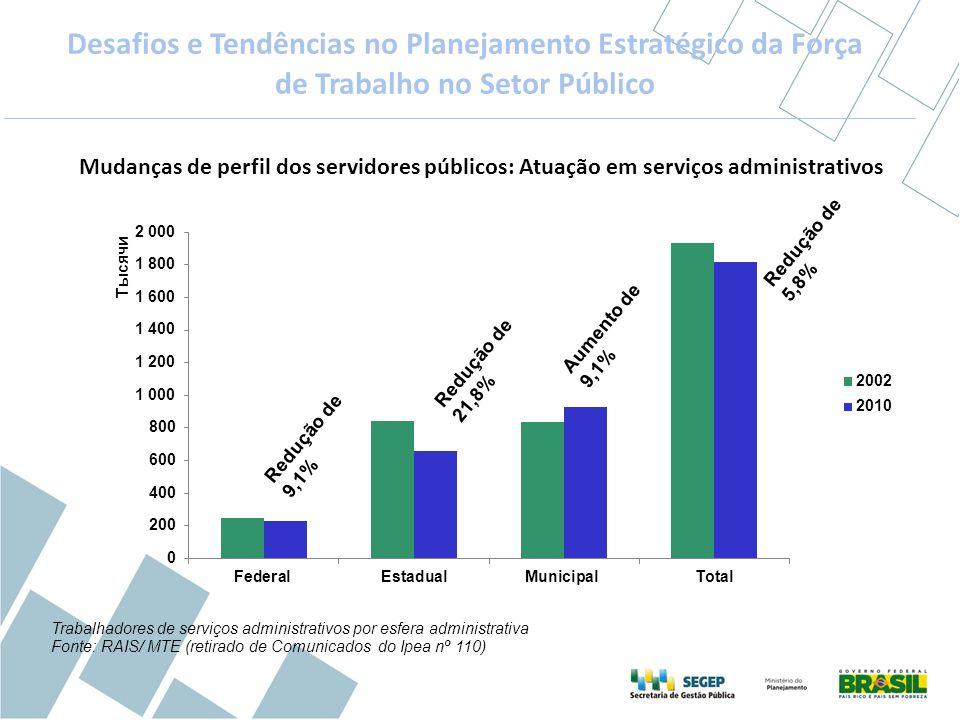 Trabalhadores de serviços administrativos por esfera administrativa Fonte: RAIS/ MTE (retirado de Comunicados do Ipea nº 110) Mudanças de perfil dos s