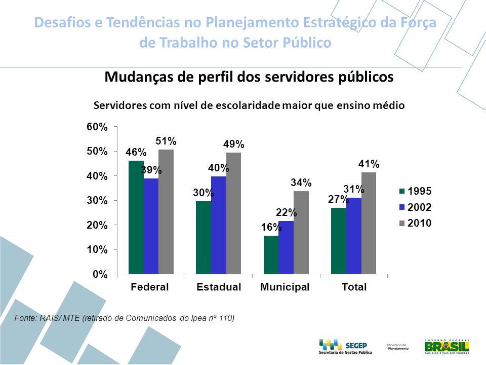 Fonte: RAIS/ MTE (retirado de Comunicados do Ipea nº 110) Mudanças de perfil dos servidores públicos Servidores com nível de escolaridade maior que en