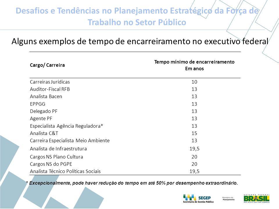 Desafios e Tendências no Planejamento Estratégico da Força de Trabalho no Setor Público Alguns exemplos de tempo de encarreiramento no executivo feder