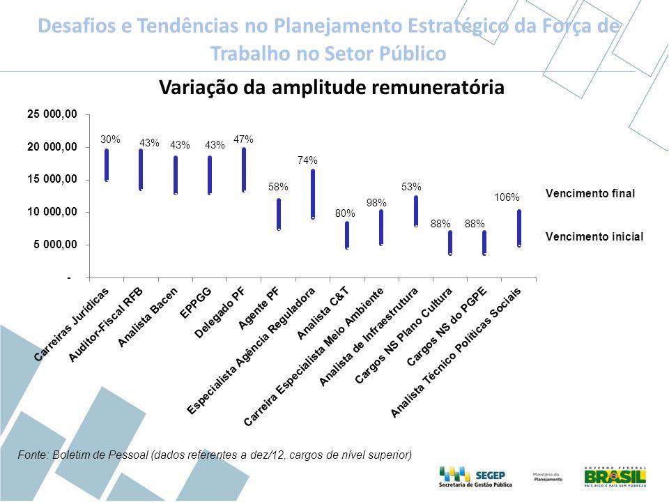 Desafios e Tendências no Planejamento Estratégico da Força de Trabalho no Setor Público Variação da amplitude remuneratória Fonte: Boletim de Pessoal