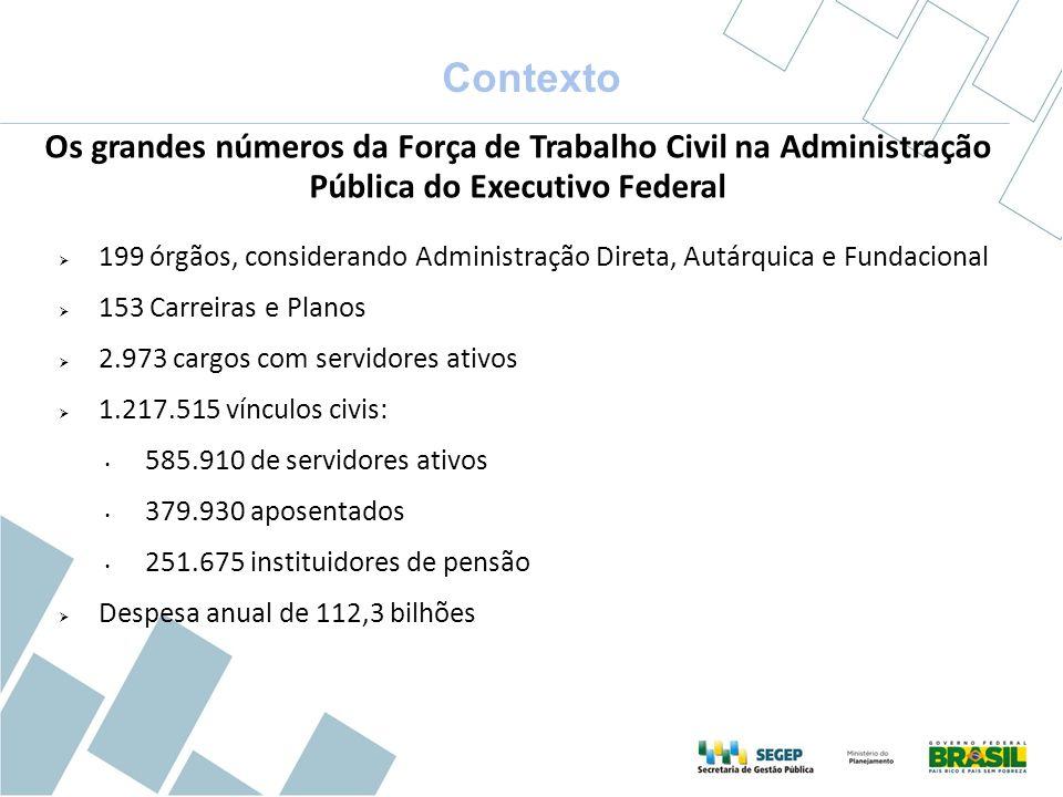 199 órgãos, considerando Administração Direta, Autárquica e Fundacional 153 Carreiras e Planos 2.973 cargos com servidores ativos 1.217.515 vínculos c