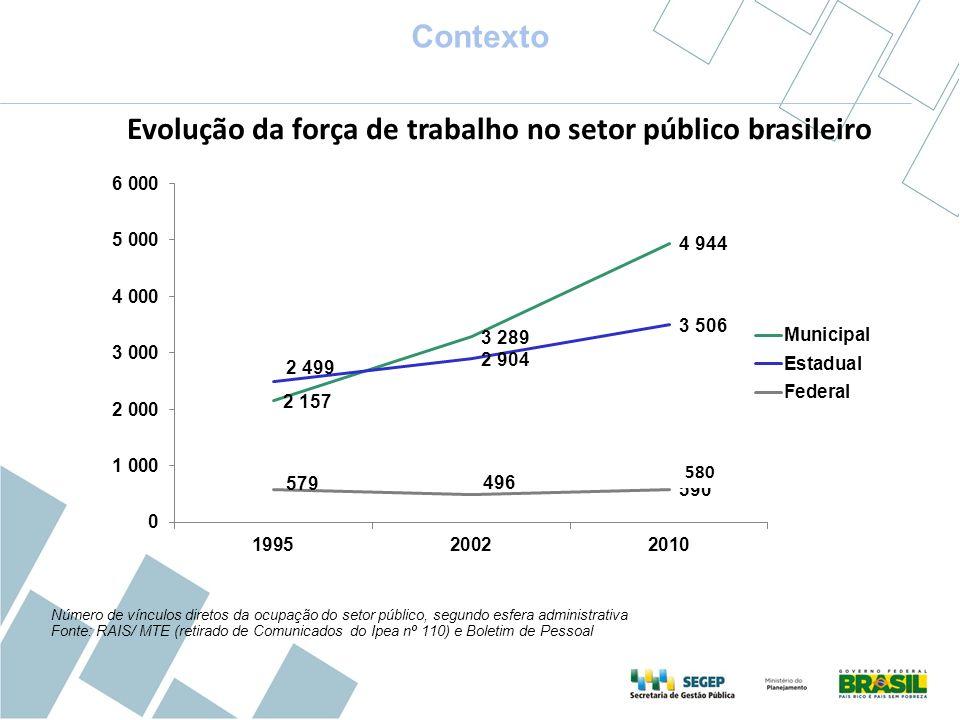 Contexto Número de vínculos diretos da ocupação do setor público, segundo esfera administrativa Fonte: RAIS/ MTE (retirado de Comunicados do Ipea nº 1