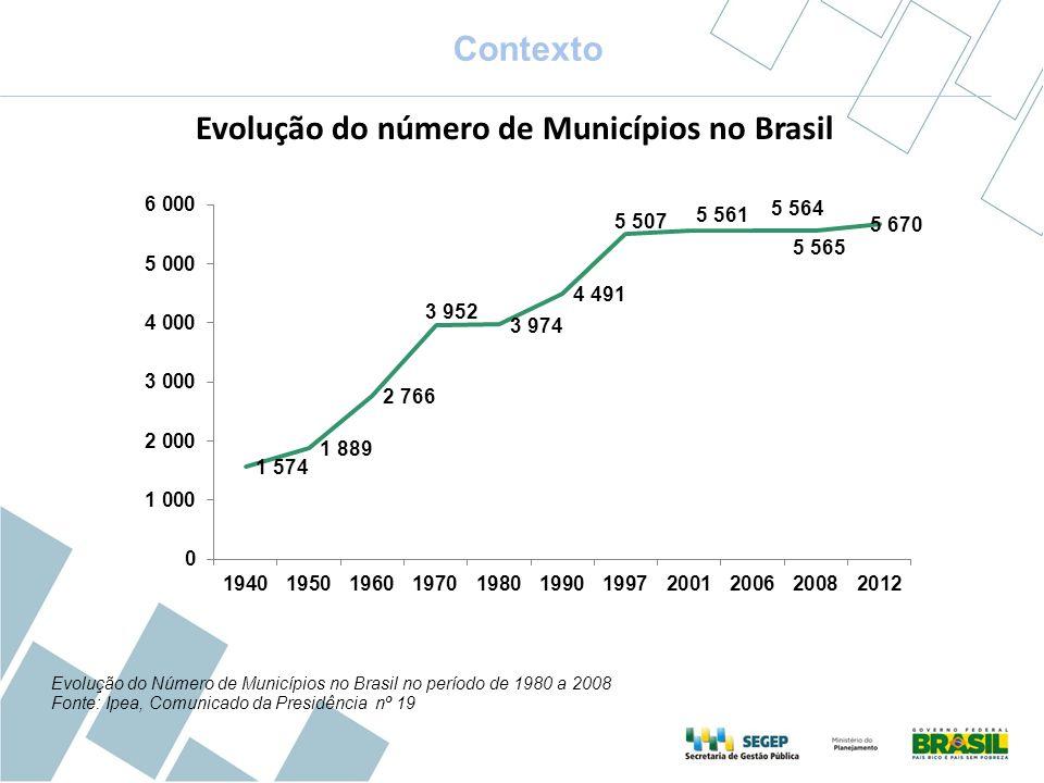 Contexto Evolução do Número de Municípios no Brasil no período de 1980 a 2008 Fonte: Ipea, Comunicado da Presidência nº 19 Evolução do número de Munic