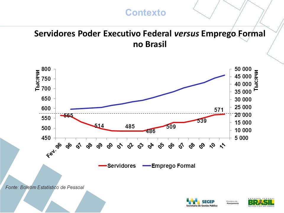 Fonte: RAIS/ MTE (retirado de Comunicados do Ipea nº 110) Mudanças de perfil dos servidores públicos Servidores com nível de escolaridade maior que ensino médio Desafios e Tendências no Planejamento Estratégico da Força de Trabalho no Setor Público