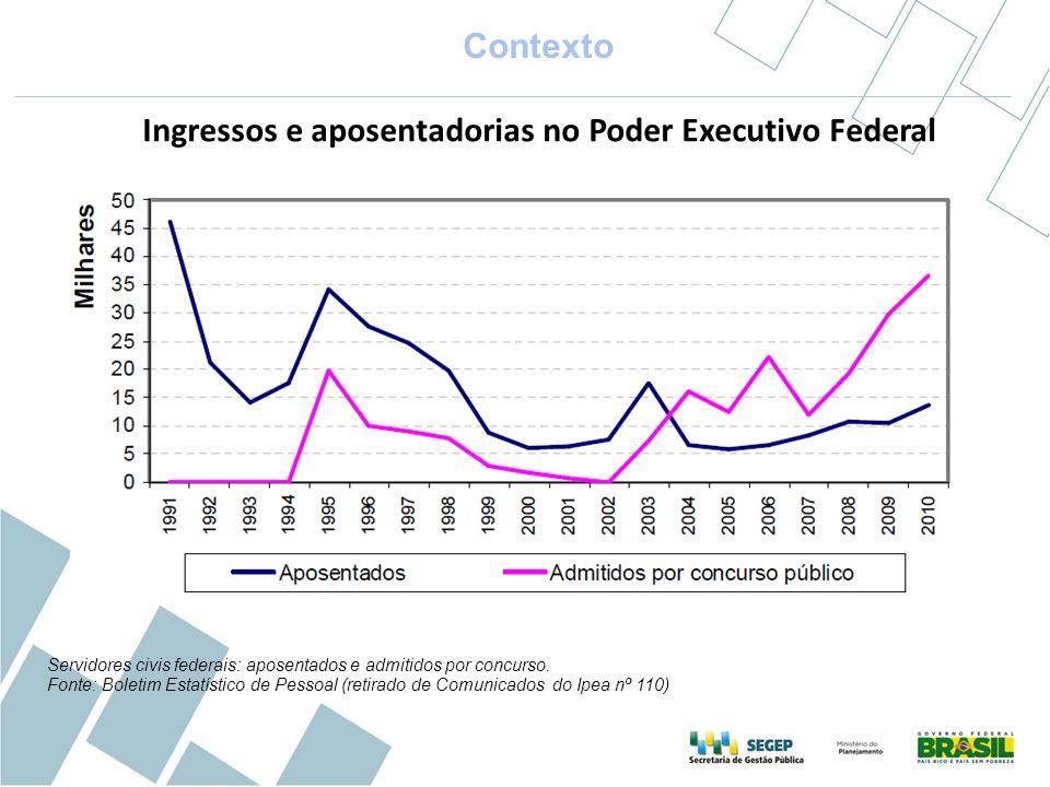 Despesas com pessoal como percentual do PIB Fonte: Tesouro Nacional (retirado de Comunicados do Ipea nº 110) Contexto Despesas com servidores públicos em relação ao PIB