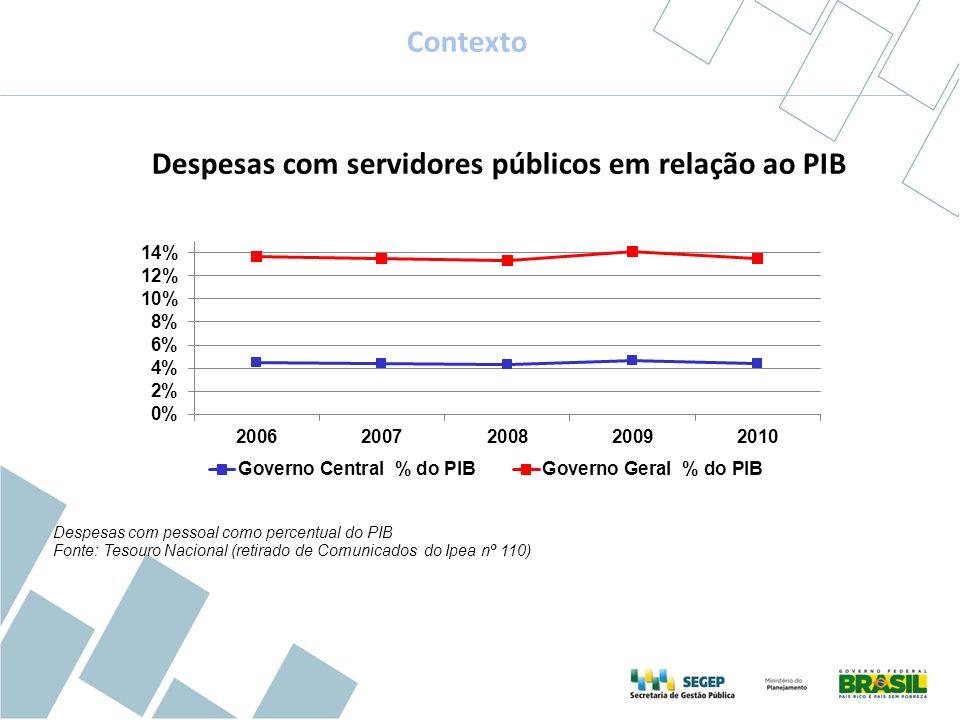 Despesas com pessoal como percentual do PIB Fonte: Tesouro Nacional (retirado de Comunicados do Ipea nº 110) Contexto Despesas com servidores públicos