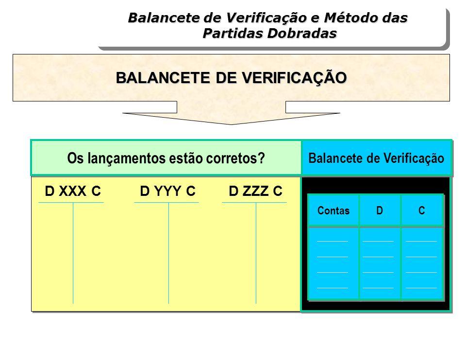 Os lançamentos estão corretos? Balancete de Verificação Contas D D C C D XXX CD YYY CD ZZZ C Balancete de Verificação e Método das Partidas Dobradas B
