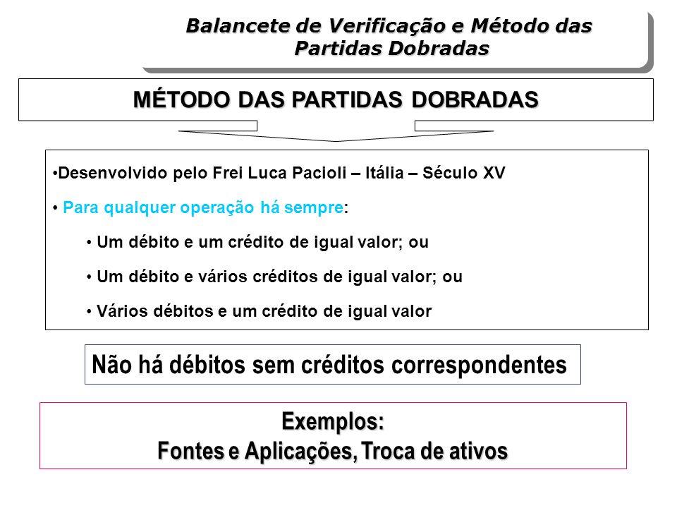 Desenvolvido pelo Frei Luca Pacioli – Itália – Século XV Para qualquer operação há sempre: Um débito e um crédito de igual valor; ou Um débito e vário