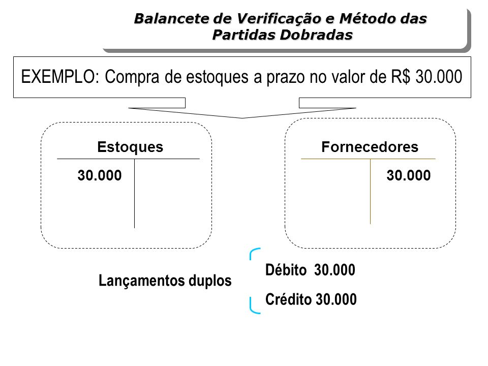 Débito 30.000 Crédito 30.000 Lançamentos duplos Estoques 30.000 Fornecedores 30.000 Balancete de Verificação e Método das Partidas Dobradas Balancete
