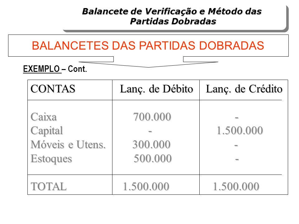 CONTAS Lanç. de Débito Lanç. de Crédito Caixa 700.000 - Capital - 1.500.000 Móveis e Utens. 300.000 - Estoques 500.000 - TOTAL 1.500.000 1.500.000 EXE