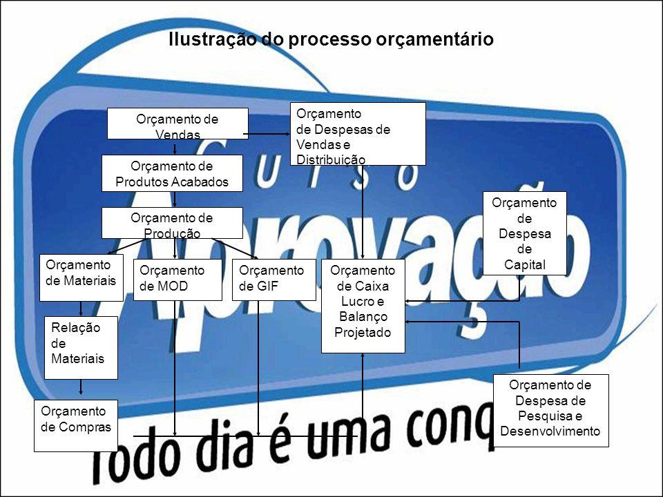 Ilustração do processo orçamentário Orçamento de Vendas Orçamento de Produtos Acabados Orçamento de Produção Orçamento de Materiais Orçamento de MOD O