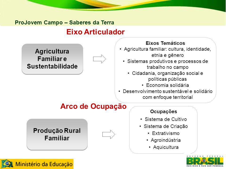 ProJovem Campo – Saberes da Terra Arco de Ocupação Eixo Articulador Produção Rural Familiar Agricultura Familiar e Sustentabilidade Ocupações Sistema