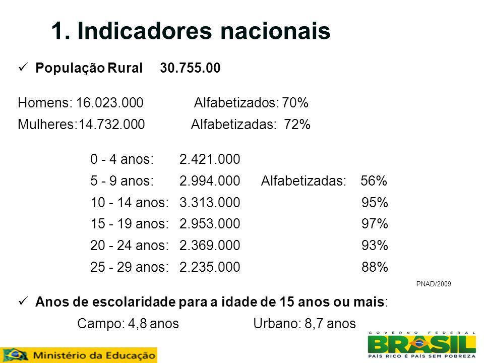 População Rural 29.852.986 IBGE – Censo 2010 Educação do Campo 2010 Censo Escolar Zona Rural/ Censo/2010 6.255.668 estudantes Educação Infantil 839.706 13,42% 1 a a 5 ª ano 3.110.712 49,72% 6 a a 9 ª ano 1.554.058 24,84% Total Fundamental 4.664.770 Ensino Médio 263.657 4,22% EJA 487.535 7,80% Escolas : 79.388 estabelecimentos Professores : 338.910 - 59,13% sem nível superior Analfabetos: 13.940.729 9,63% Urbano: 9.004.026 7,29% Rural: 4.936.703 23,19% Educação do Campo 2010
