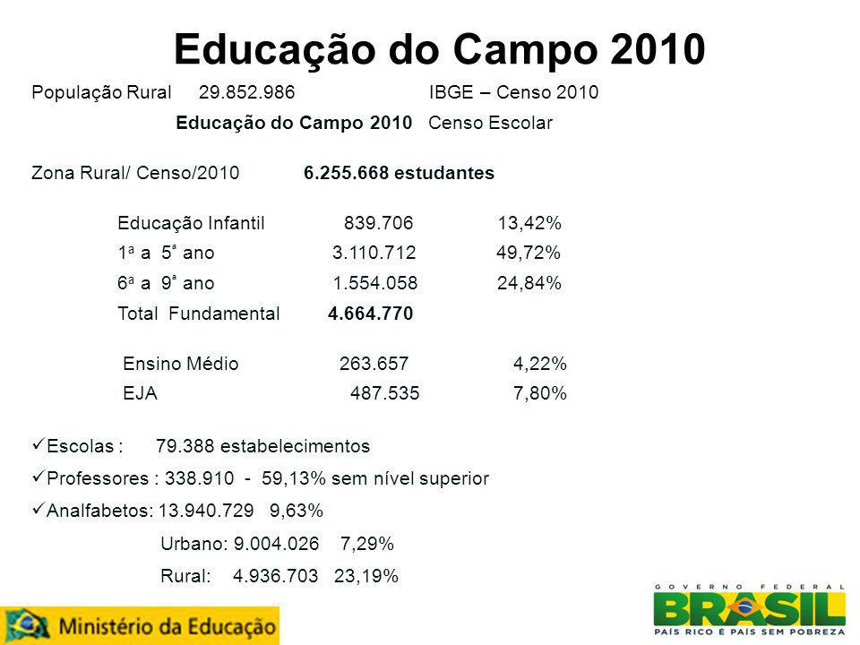 População Rural 29.852.986 IBGE – Censo 2010 Educação do Campo 2010 Censo Escolar Zona Rural/ Censo/2010 6.255.668 estudantes Educação Infantil 839.70