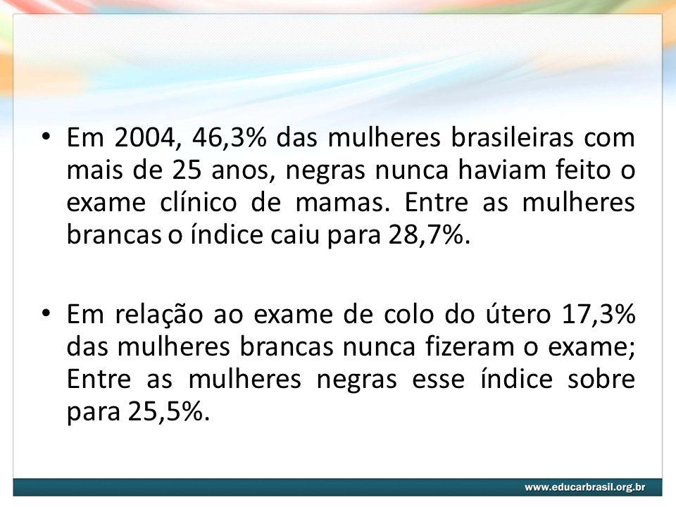 Em 2004, 46,3% das mulheres brasileiras com mais de 25 anos, negras nunca haviam feito o exame clínico de mamas. Entre as mulheres brancas o índice ca