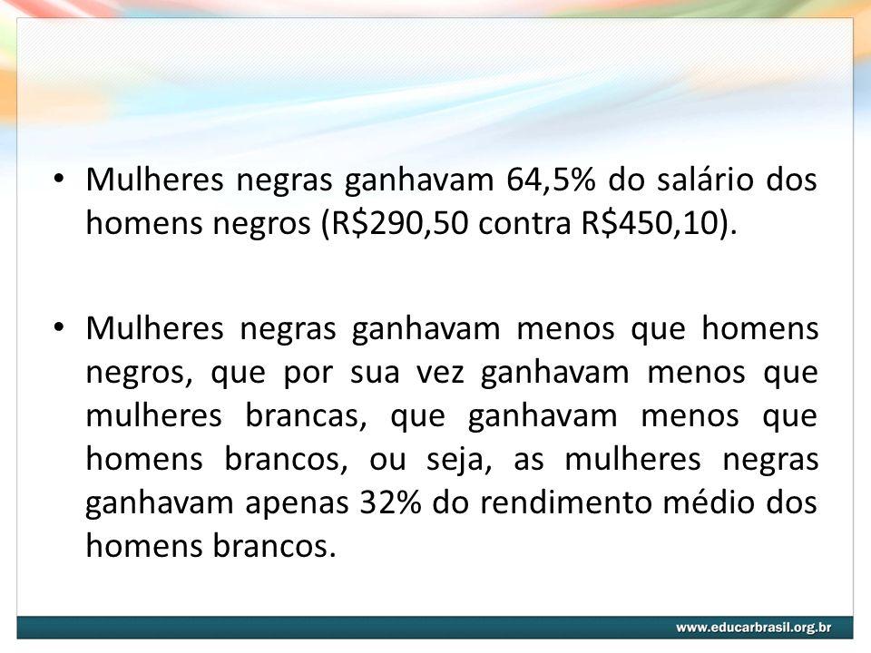 Mulheres negras ganhavam 64,5% do salário dos homens negros (R$290,50 contra R$450,10). Mulheres negras ganhavam menos que homens negros, que por sua