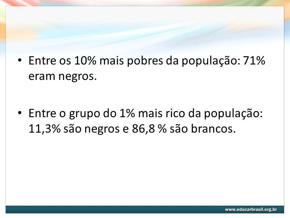 Entre os 10% mais pobres da população: 71% eram negros. Entre o grupo do 1% mais rico da população: 11,3% são negros e 86,8 % são brancos.