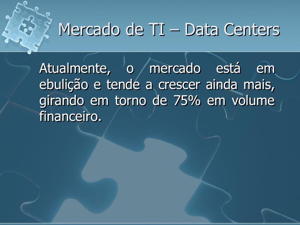 Mercado de TI – Data Centers Atualmente, o mercado está em ebulição e tende a crescer ainda mais, girando em torno de 75% em volume financeiro.