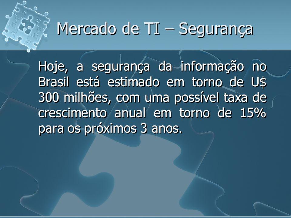 Mercado de TI – Segurança Hoje, a segurança da informação no Brasil está estimado em torno de U$ 300 milhões, com uma possível taxa de crescimento anu