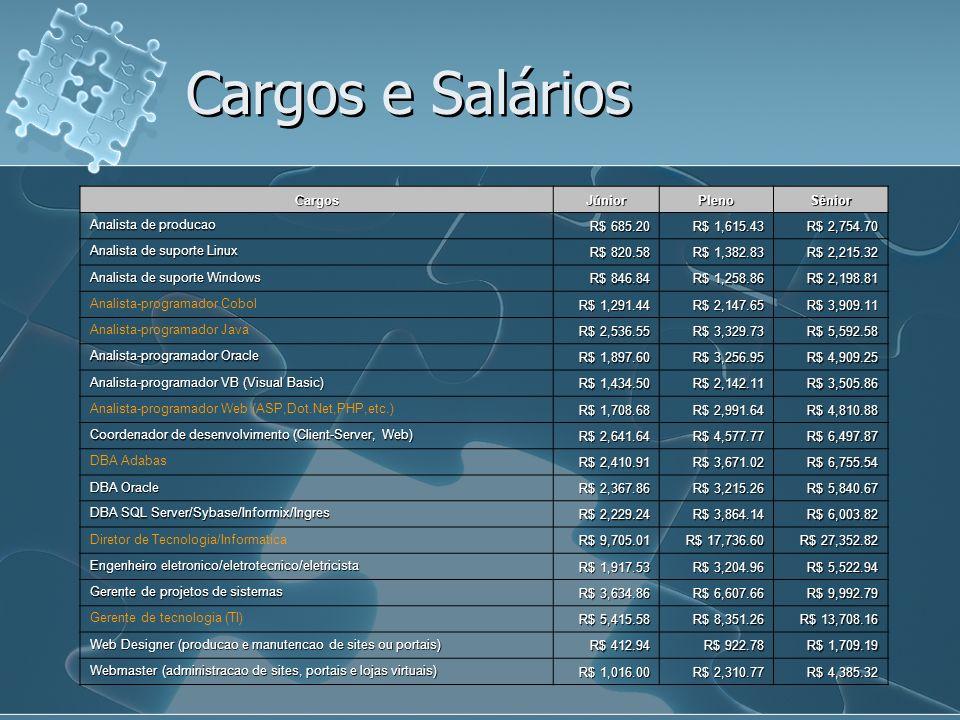 CargosJúniorPlenoSênior Analista de producao R$ 685.20 R$ 1,615.43 R$ 2,754.70 Analista de suporte Linux R$ 820.58 R$ 1,382.83 R$ 2,215.32 Analista de