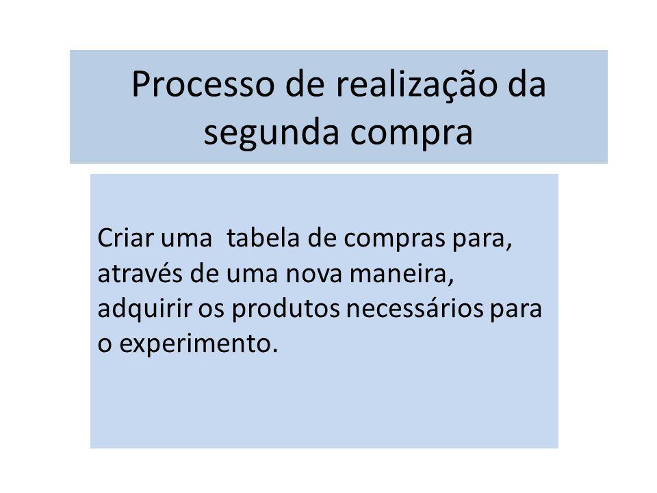 Processo de realização da segunda compra Criar uma tabela de compras para, através de uma nova maneira, adquirir os produtos necessários para o experimento.