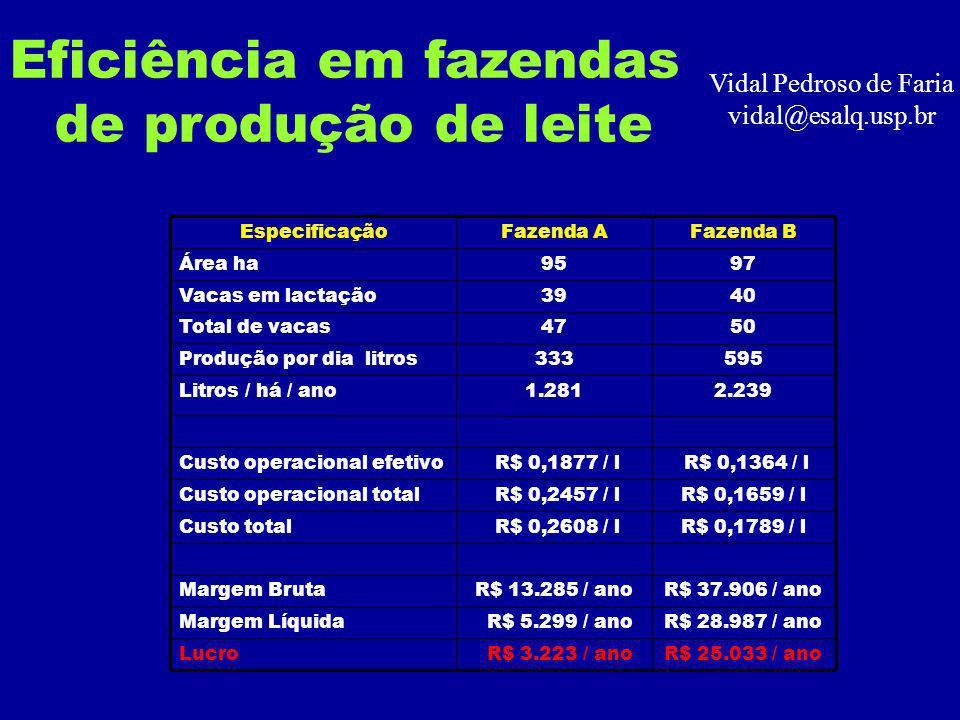 Eficiência em fazendas de produção de leite Vidal Pedroso de Faria vidal@esalq.usp.br R$ 25.033 / ano R$ 3.223 / anoLucro R$ 28.987 / ano R$ 5.299 / anoMargem Líquida R$ 37.906 / anoR$ 13.285 / anoMargem Bruta R$ 0,1789 / l R$ 0,2608 / lCusto total R$ 0,1659 / l R$ 0,2457 / lCusto operacional total R$ 0,1364 / l R$ 0,1877 / lCusto operacional efetivo 2.2391.281Litros / há / ano 595333Produção por dia litros 5047Total de vacas 4039Vacas em lactação 9795Área ha Fazenda BFazenda AEspecificação