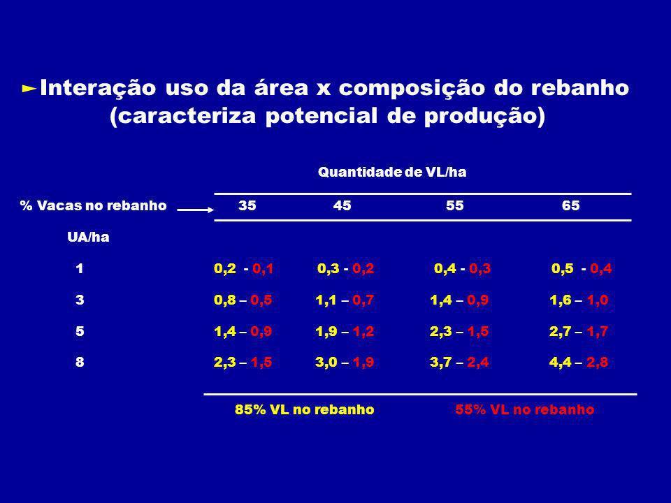 Interação uso da área x composição do rebanho (caracteriza potencial de produção) Quantidade de VL/ha % Vacas no rebanho 35 45 55 65 UA/ha 1 0,2 - 0,1 0,3 - 0,2 0,4 - 0,3 0,5 - 0,4 3 0,8 – 0,5 1,1 – 0,7 1,4 – 0,9 1,6 – 1,0 5 1,4 – 0,9 1,9 – 1,2 2,3 – 1,5 2,7 – 1,7 8 2,3 – 1,5 3,0 – 1,9 3,7 – 2,4 4,4 – 2,8 85% VL no rebanho 55% VL no rebanho