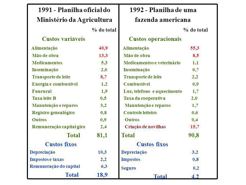 1991 - Planilha oficial do Ministério da Agricultura % do total Custos variáveis Alimentação 40,9 Mão de obra 13,3 Medicamentos 5,3 Inseminação 2,0 Transporte de leite 8,7 Energia e combustível 1,2 Funrural 1,9 Taxa leite B 0,5 Manutenção e reparos 3,2 Registro genealógico 0,8 Outros 0,9 Remuneração capital giro 2,4 Total 81,1 Custos fixos Depreciação 10,3 Impostos e taxas 2,2 Remuneração do capital 6,3 Total 18,9 1992 - Planilha de uma fazenda americana % do total Custos operacionais Alimentação 55,3 Mão de obra 8,5 Medicamentos e veterinário 1,1 Inseminação 0,7 Transporte de leite 2,2 Combustível 0,9 Luz, telefone e aquecimento 1,7 Taxa da cooperativa 2,0 Manutenção e reparos 1,7 Controle leiteiro 0,6 Outros 0,4 Criação de novilhas 15,7 Total 90,8 Custos fixos Depreciação 3,2 Impostos 0,8 Seguro 0,2 Total 4,2