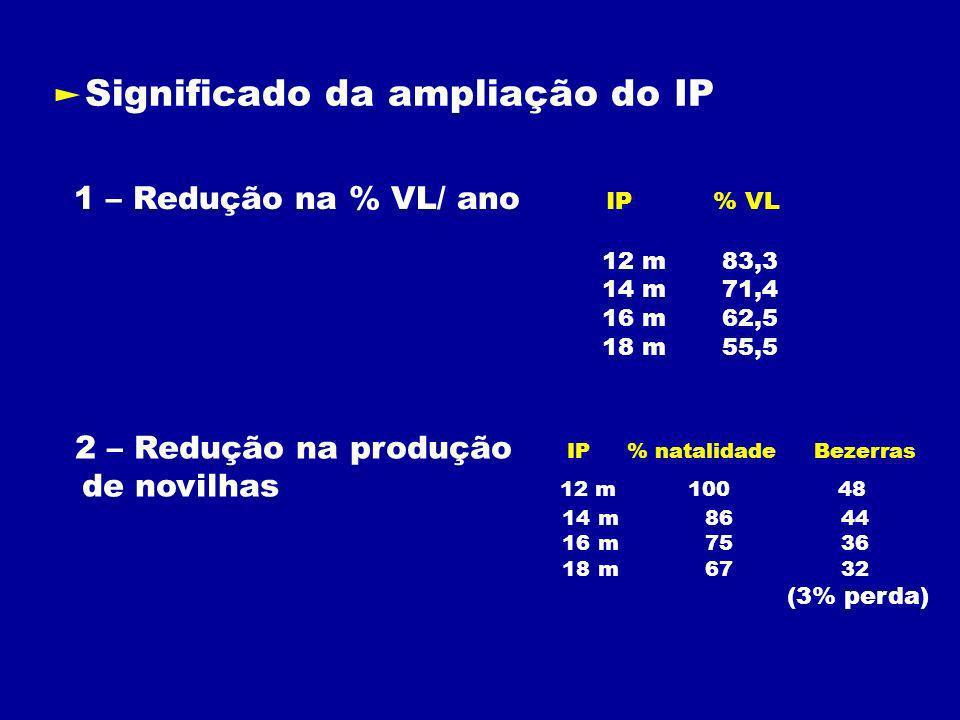 Significado da ampliação do IP 1 – Redução na % VL/ ano IP % VL 12 m 83,3 14 m 71,4 16 m 62,5 18 m 55,5 2 – Redução na produção IP % natalidade Bezerras de novilhas 12 m 100 48 14 m 86 44 16 m 75 36 18 m 67 32 (3% perda)