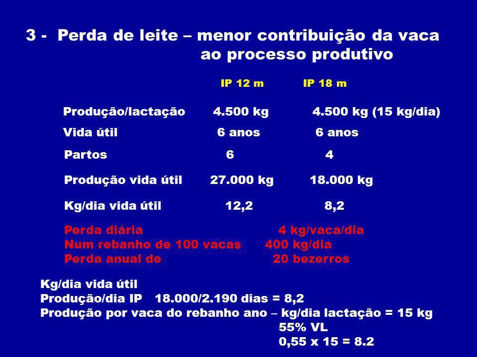 3 - Perda de leite – menor contribuição da vaca ao processo produtivo IP 12 m IP 18 m Vida útil 6 anos 6 anos Partos 6 4 Produção/lactação 4.500 kg 4.500 kg (15 kg/dia) Produção vida útil 27.000 kg 18.000 kg Kg/dia vida útil 12,2 8,2 Perda diária 4 kg/vaca/dia Num rebanho de 100 vacas 400 kg/dia Perda anual de 20 bezerros Kg/dia vida útil Produção/dia IP 18.000/2.190 dias = 8,2 Produção por vaca do rebanho ano – kg/dia lactação = 15 kg 55% VL 0,55 x 15 = 8.2