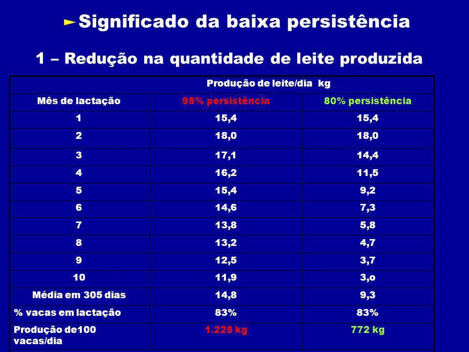 772 kg1.228 kgProdução de100 vacas/dia 83% % vacas em lactação 9,314,8Média em 305 dias 3,o11,910 3,712,59 4,713,28 5,813,87 7,314,66 9,215,45 11,516,24 14,417,13 18,0 2 15,4 1 80% persistência95% persistênciaMês de lactação Produção de leite/dia kg Significado da baixa persistência 1 – Redução na quantidade de leite produzida