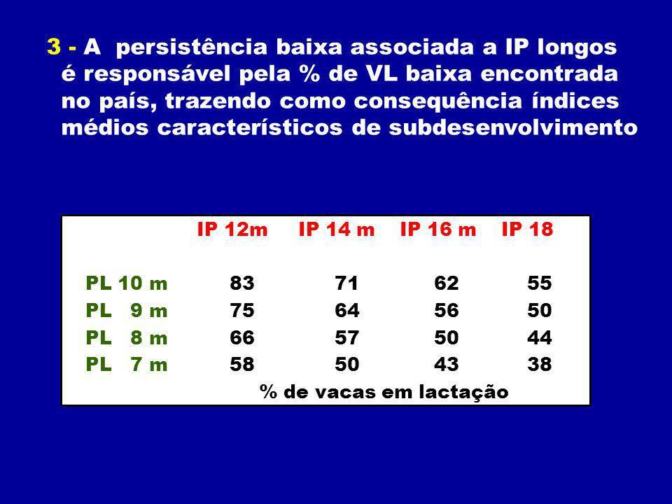 3 - A persistência baixa associada a IP longos é responsável pela % de VL baixa encontrada no país, trazendo como consequência índices médios característicos de subdesenvolvimento IP 12m IP 14 m IP 16 m IP 18 PL 10 m 83 71 62 55 PL 9 m 75 64 56 50 PL 8 m 66 57 50 44 PL 7 m 58 50 43 38 % de vacas em lactação
