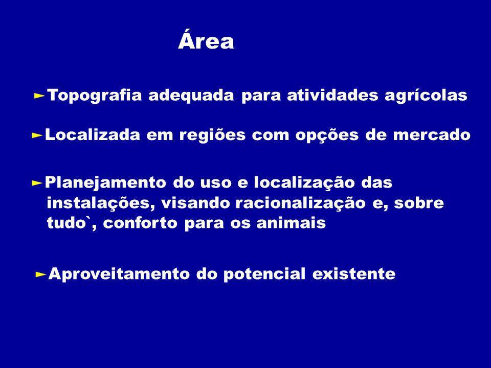 Área Topografia adequada para atividades agrícolas Localizada em regiões com opções de mercado Planejamento do uso e localização das instalações, visando racionalização e, sobre tudo`, conforto para os animais Aproveitamento do potencial existente