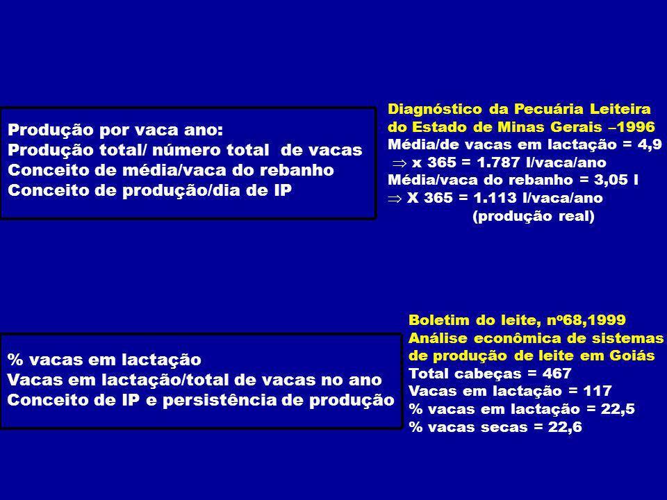 Diferença 456 kg 7721.228100 vacas 83% % VL 9,314,8305 dias 3,o11,910 3,712,59 4,713,28 5,813,87 7,314,66 9,215,45 11,516,24 14,417,13 18,0 2 15,4 1 80% persistência 95% persistência lactação média Mes de Produção de leite/dia kg Diferença 666 kg 5461.212100 vacas 71%86% VL 7,714,1365 dias 010,712 011,311 80% persistência 95% persistência lactação média Mes de Produção de leite/dia kg 2 - A interação entre persistência e IP provoca perdas maiores de leite É característica individual Herdabilidade baixa Necessidade de descarte